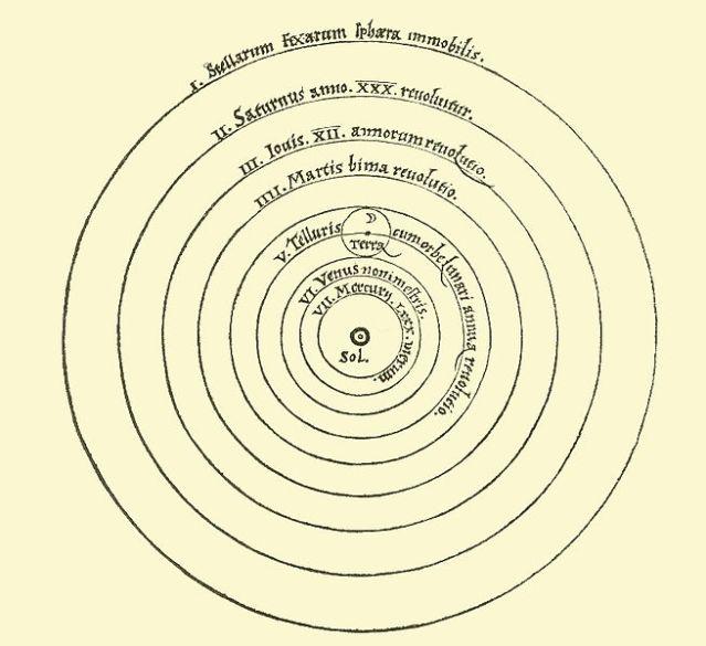 655px-Copernican_heliocentrism_diagram-2