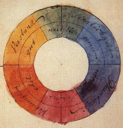 Farbenkreis_Goethe